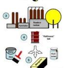margarine fremstilling