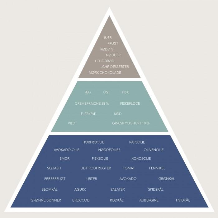 LCHF - pyramide fra LCHF Året rundt --> Madbanditten.dk
