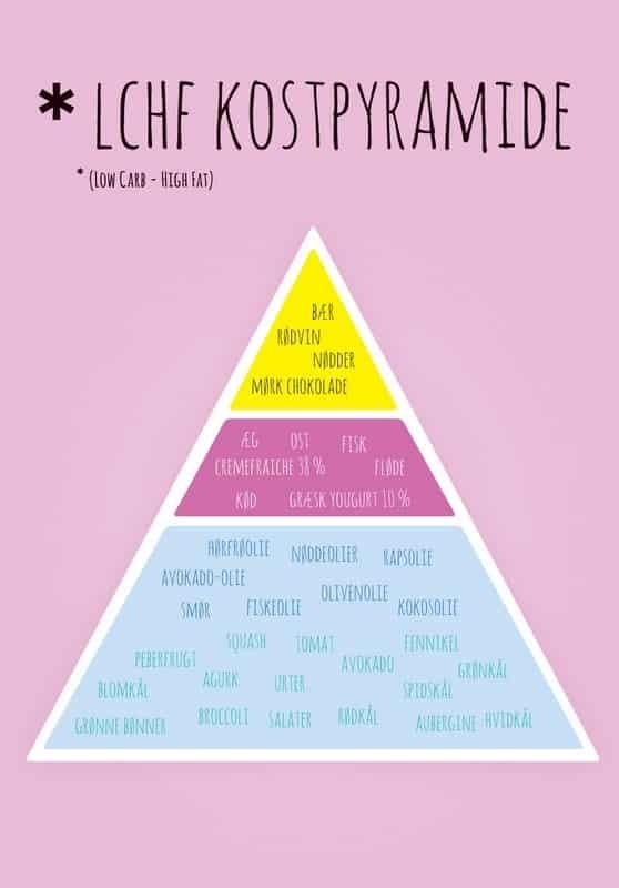 LCHF-kostpyramiden