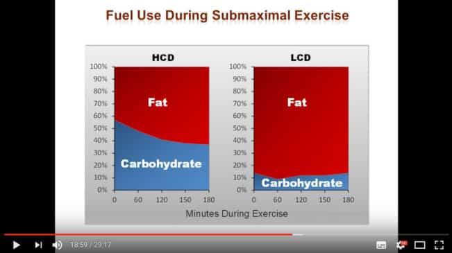 LCHF og træning - ketose og træning