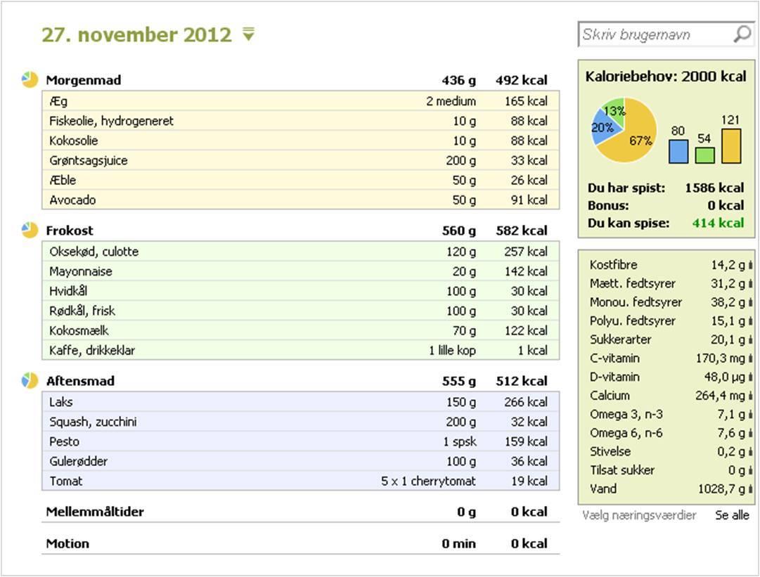 kostplan 1500 kalorier om dagen